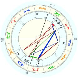 C-Section 15256 - natal chart (Placidus)