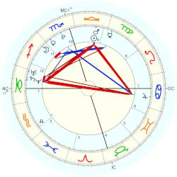 Dakota Johnson - natal chart (Placidus)