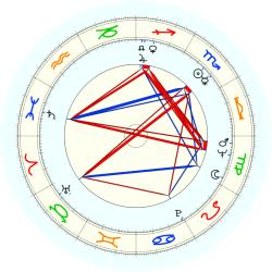 Alvin Attles - natal chart (noon, no houses)
