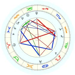 R.M. Behagen - natal chart (noon, no houses)