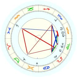 R.A. Berry - natal chart (noon, no houses)