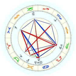 Dell Curry - natal chart (noon, no houses)