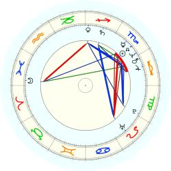 Clarence St Johnson - natal chart (noon, no houses)