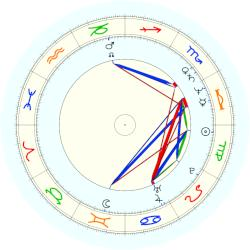 Dennis Johnson - natal chart (noon, no houses)