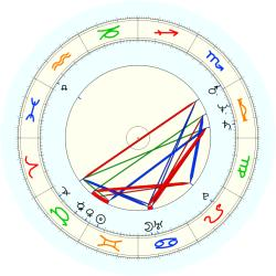 Charles McMillen - natal chart (noon, no houses)