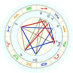Olden Polynice - natal chart (noon, no houses)