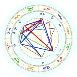 Goebel Ritter - natal chart (noon, no houses)