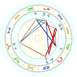 A.A. Roges - natal chart (noon, no houses)