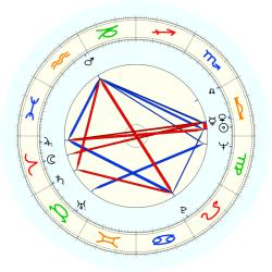Arthur T. Williams - natal chart (noon, no houses)