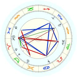 J Bailey - natal chart (noon, no houses)