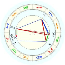 Jeff Campbell - natal chart (noon, no houses)