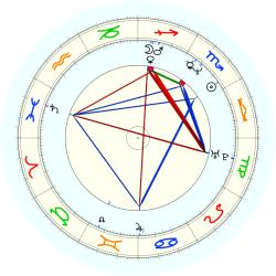 Mark (1965) Carrier - natal chart (noon, no houses)