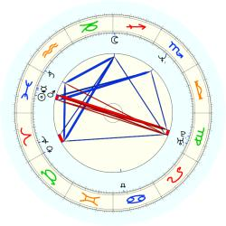 Carl Carter - natal chart (noon, no houses)