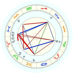 Jeff (1966) Cross - natal chart (noon, no houses)