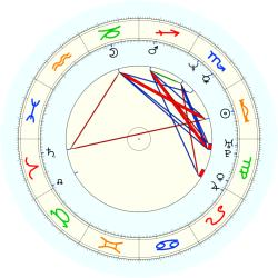 Willie Davis - natal chart (noon, no houses)
