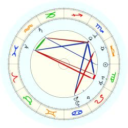 Leonard Griffin - natal chart (noon, no houses)