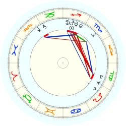 D. (1961) Howard - natal chart (noon, no houses)