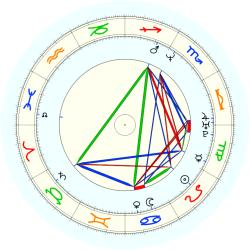 Greg Lewis - natal chart (noon, no houses)