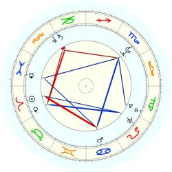 T Lucas - natal chart (noon, no houses)