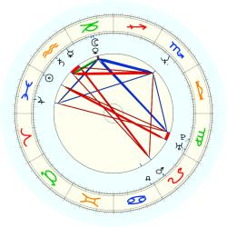 John Washington - natal chart (noon, no houses)
