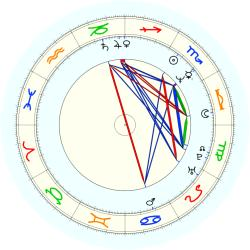 Jimmy (1960) Williams - natal chart (noon, no houses)