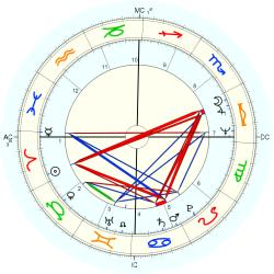 Margot Adler - natal chart (Placidus)