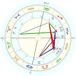 Andy Abad - natal chart (Placidus)