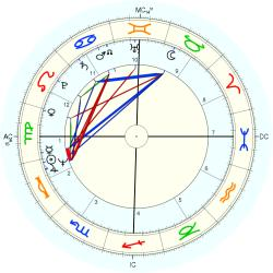 Kathleen Brown - natal chart (Placidus)