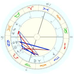Albert Brooks - natal chart (Placidus)