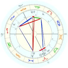 Celine Dion : from biography by Richard Crouse - natal chart (Placidus)