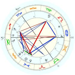 Queen of England Mary - natal chart (Placidus)