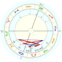 Jan-Carl Raspe - natal chart (Placidus)