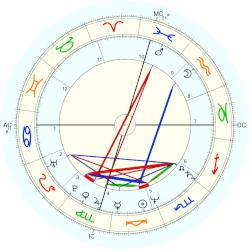 Chris Carter - natal chart (Placidus)