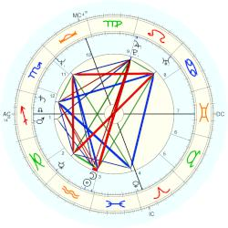 Arsenio Hall - natal chart (Placidus)