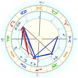 Birth Unusual 19579 - natal chart (Placidus)