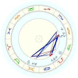 Connie Chung - natal chart (noon, no houses)
