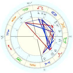 diana rose astrology