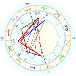 Tracy Lawrence - natal chart (Placidus)