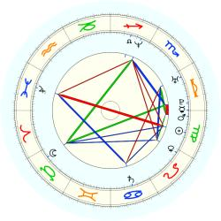 Tim Henman - natal chart (noon, no houses)