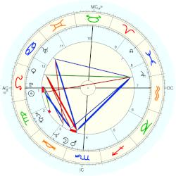 Candice Earley - natal chart (Placidus)