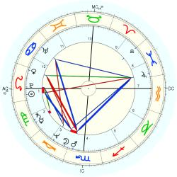 Candice Jean Earley - natal chart (Placidus)
