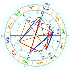 Don Everly - natal chart (Placidus)