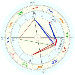 michael jackson astrological profile