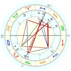 Learning Disabled 23965 - natal chart (Placidus)
