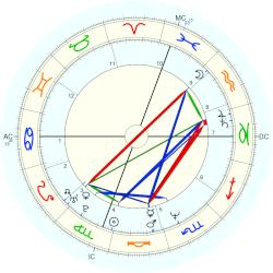 Catherine Oxenberg - natal chart (Placidus)