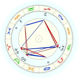 Louis Farrakhan - natal chart (noon, no houses)