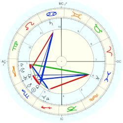 Leonardo dicaprio natal chart