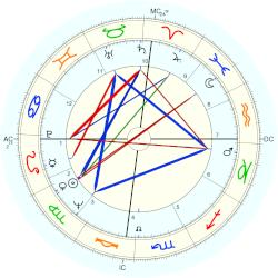 Elizabeth Ashley - natal chart (Placidus)