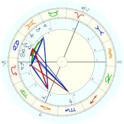 Duchess of Cornwall Camilla - natal chart (Placidus)