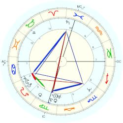 Princess of Japan Kiko - natal chart (Placidus)